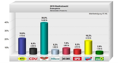 Stadtratswohl 2019 - Endergebnis © PC Wahl